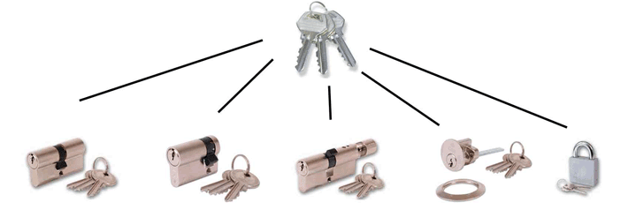 Blackwood Locksmith Keyed Alike Locks